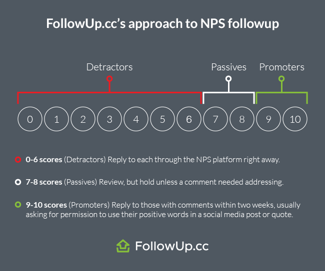NPS Net Promoter Feedback Followup